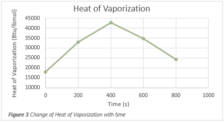 Keeping Things Cool (Depressurization)