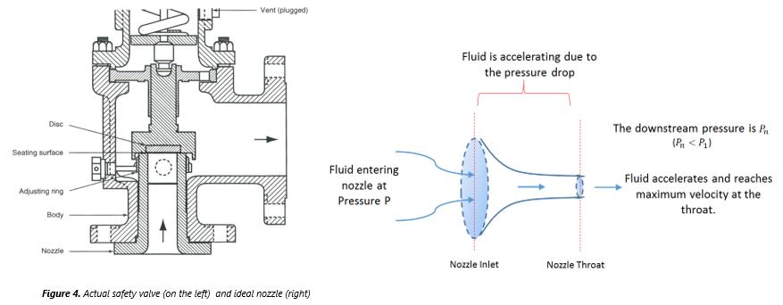 Pressure Relief Valve Sizing