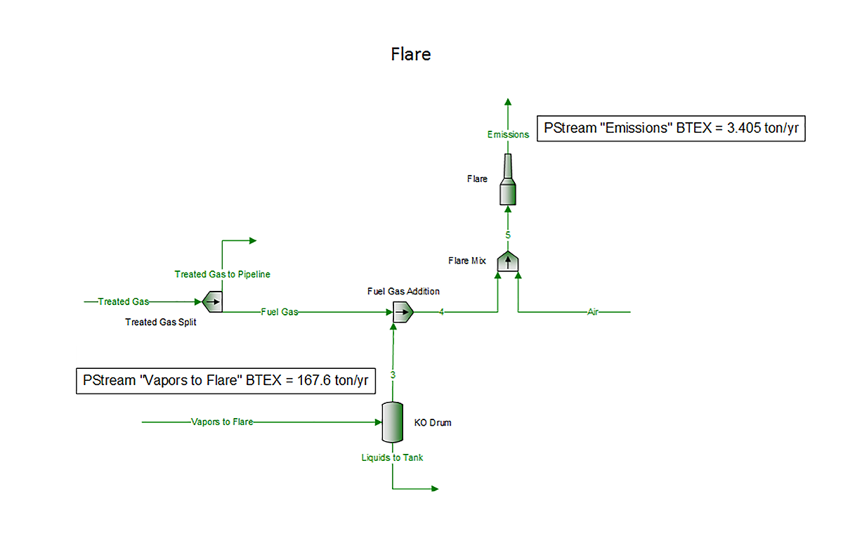 ProMax® Environmental Solutions Amine Stripper Flare