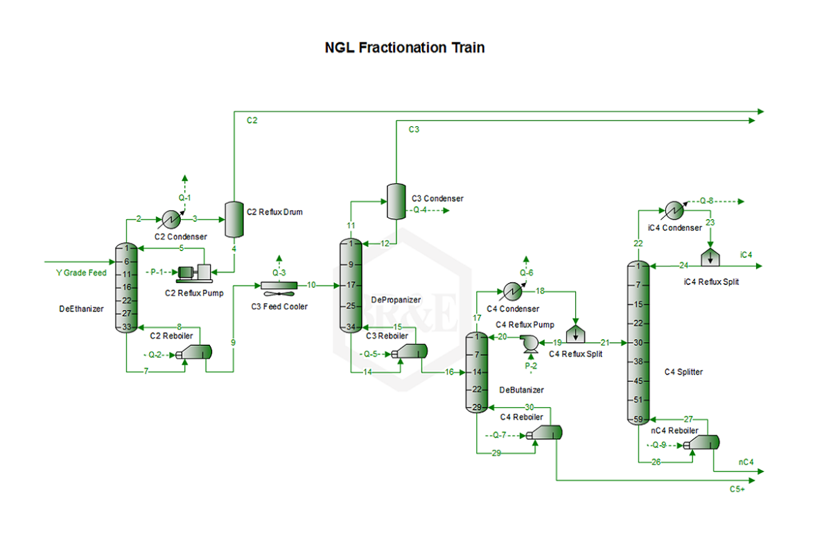ProMax® NGL Fractionation Train
